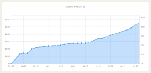 ChibiTarot.com - Kickstarter Successful Funding Graph